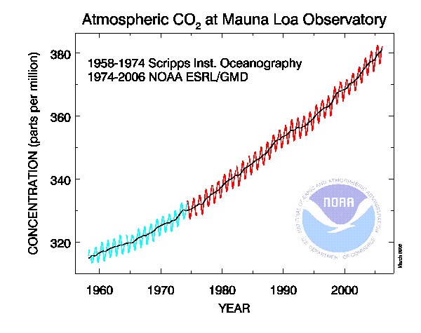 Global warming causes: CO2 concentration