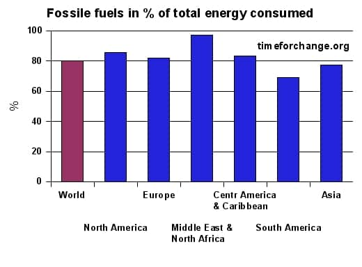 Share of fossil fuels of the total energy consumption