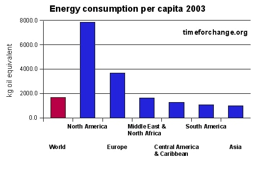 Energy consumption per capita for major areas of the world