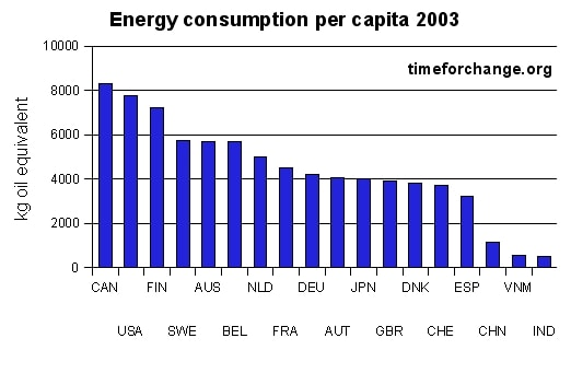 Energy consumption per capita for some countries