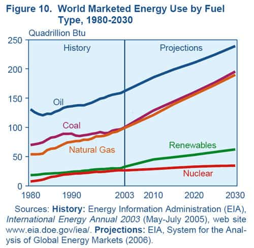 Prediction of the world-wide energy consumtion by fuel type