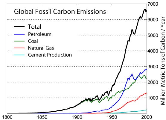 Cause for global warming: Carbon dioxide emission