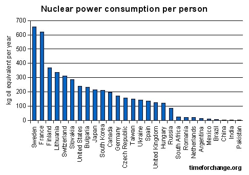 Nuclear power consumption per capita by country