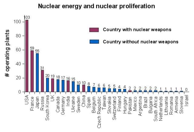 Nuclear power by country