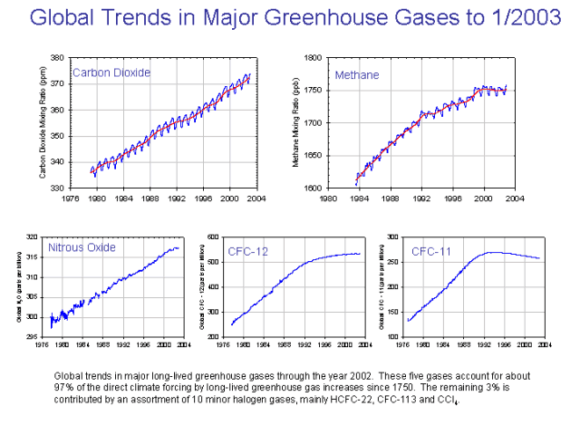 Trends in greenhouse gas emissions