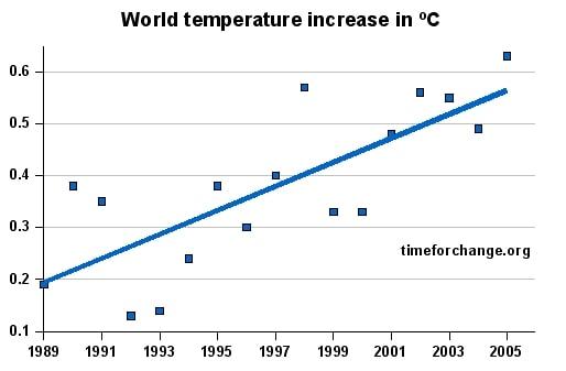 Increase of world temperature