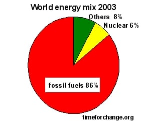 Global warming solutions: Energy mix 2003
