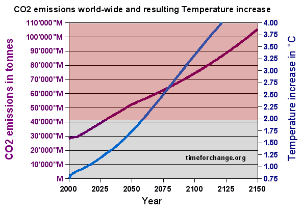 Global warming effect on temperature with business as usual
