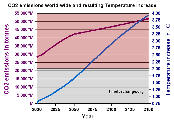Global warming effect on temperature at 4.5 tonnes CO2 per capita