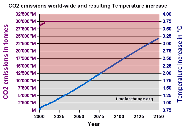 global warming effect on temperature increase with constant CO2 emissions