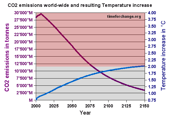 Global warming solution with 1.9% reduction of CO2 emissions per year