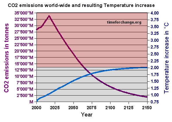Global warming solution with 2.5% reduction of CO2 beginning with 2018