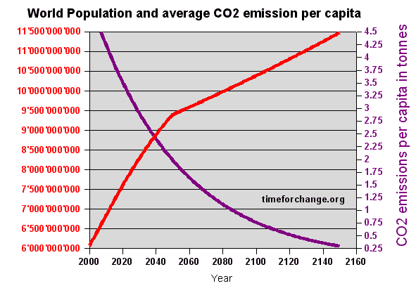 global warming solution: CO2 emissions per capita