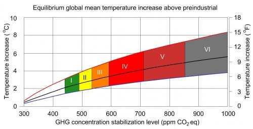 Temperature increase based on CO2 level