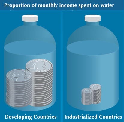 Proportion of monthly income spent on water