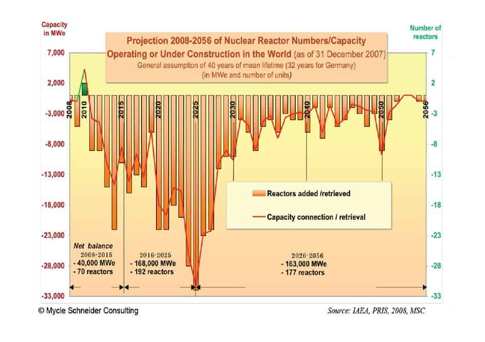 Projection of nuclear power usage 2008 - 2056